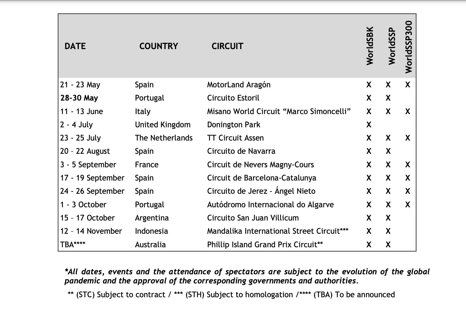 Update 2021 WorldSBK kalender: Estoril naar eind mei
